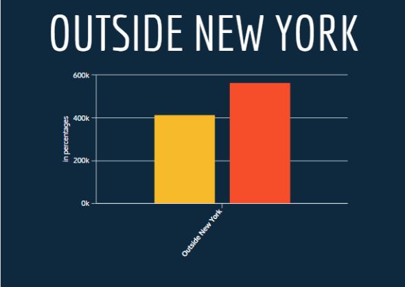 Outside New York