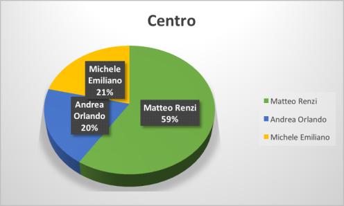 3-Centro
