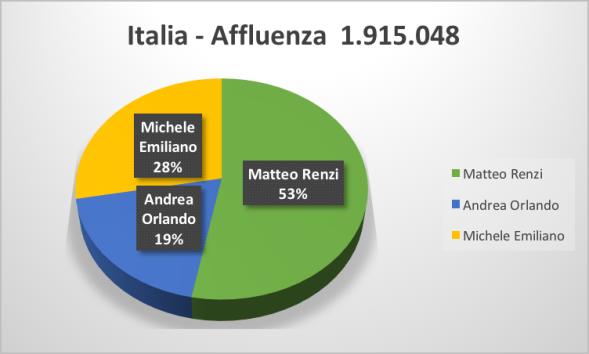 3-Italia-1,9