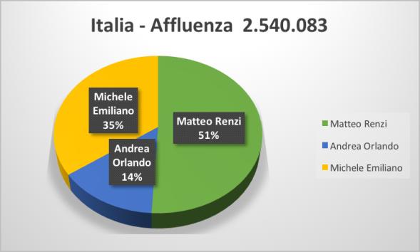 3-Italia-2,5-NoGhisleri