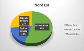 3-NordEst